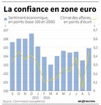 Marché : Le sentiment économique en zone euro bien meilleur que prévu