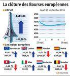 Marché : Les Bourses européennes clôturent en ordre dispersé
