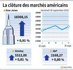 Wall Street : Wall Street a gagné près de 1%, soulagée par Deutsche Bank