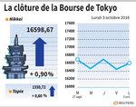 Tokyo : La Bourse de Tokyo finit en hausse de 0,90%