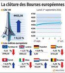 Marché : Fortunes diverses pour les Bourses européennes, à la clôture