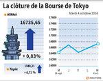 Tokyo : La Bourse de Tokyo finit en hausse de près de 1%