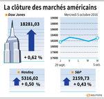 Wall Street : Wall Street termine en hausse avec les financières et l'énergie