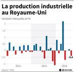 Marché : Baisse inattendue de la production industrielle au Royauume-Uni