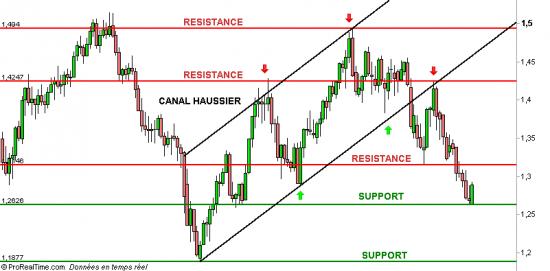 identifier les niveaux de support et de résistance en trading forex
